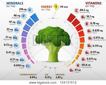 Vitamins and minerals of broccoli flower head. Infographics about nutrients in broccoli cabbage. Qualitative vector illustration about broccoli vitamins vegetables health food nutrients diet etc. It has transparency blending modes masks blends gradients