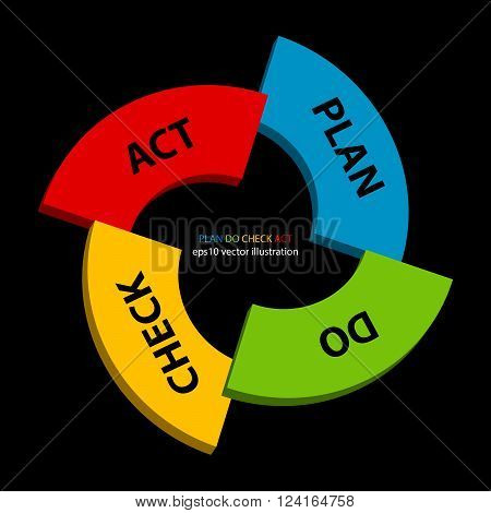 Vector illustration of Plan Do Check Act strategy. PDCA is management method used in business for the control and continuous improvement of processes and products
