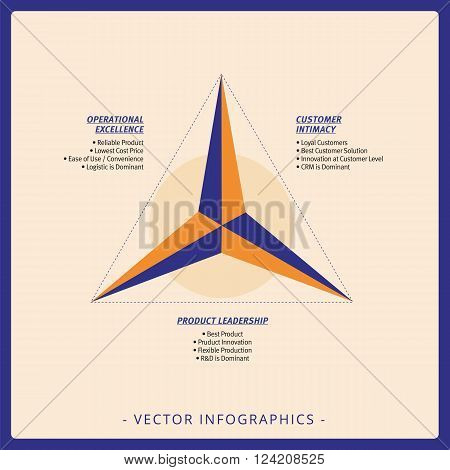 Multicolored diagram representing 3d value discipline model on beige background