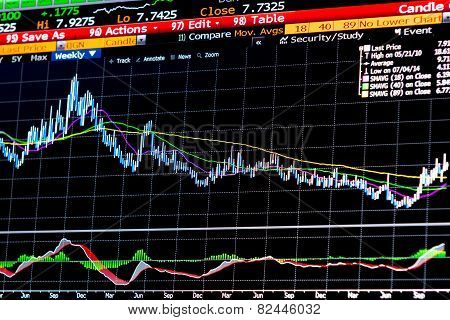 Financial instrument chart for technical analysis