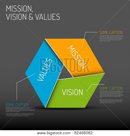 Vector Mission, vision and values diagram schema infographic, dark version