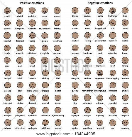 A big set of doodle dark-skin faces with positive and negative emotions with names. Emotion chart. Emoticons. Emotional icons.