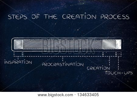 Steps Of The Creation Process, Funny Progress Bar