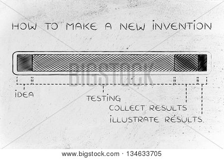 How To Make A New Invention, Progress Bar With Long Testing Phase