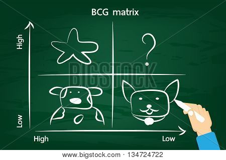 BCG matrix on the green chalkboard . vector design for education and business.