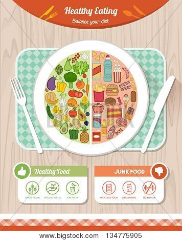 Healthy and unhealthy junk food comparison on a dish and nutrition tips healthy eating a diet concept