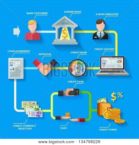 Credit rating infographics layout with lender bank building loan agreement credit score gauge colorful icons on blue background flat vector illustration