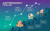 Astronomy Timeline Vector Concept Illustration. Astronomical Buildings To Observe The Sky, Observato poster