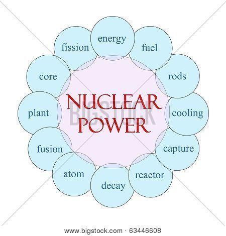 Nuclear Power Word Circle Concept