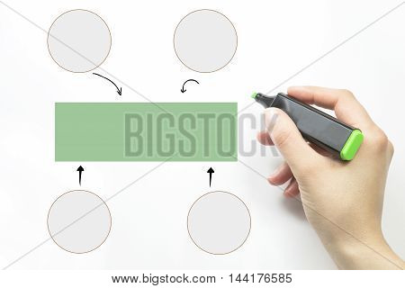 person drawing an empty diagram. hand and green marker