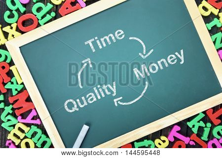 Time Quality Money text on school board and magnetic letters