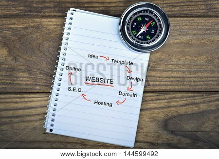 Website text and metallic compass on wooden table