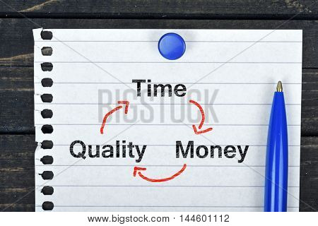 Time Quality Money text on page and pen on wooden table
