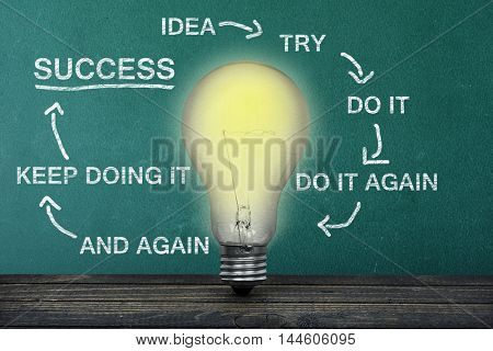 Success scheme on green board and light bulb on table