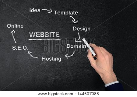 Website scheme write on black board