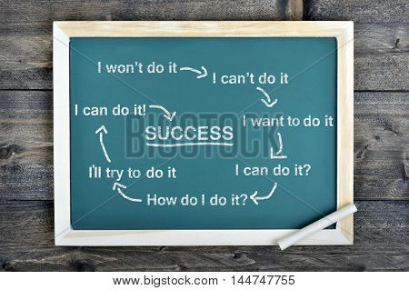 Success Scheme text on school board and chalk on wooden table