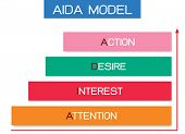 Business Concepts, Illustration Element Of Aida Model With 4 Stages Of A Sales Funnel In Attention,  poster