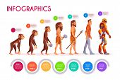 Human Evolution Infographics. Monkey Transforming To Robot Steps, Time Line. Male Character Evolve F poster