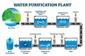 Water Purification Plant Filtration Process Explanation Vector Illustration. Labeled Steps From Raw  poster
