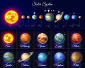 Colorful Solar System With Planets And Satellites. Astronomy And Astrophysics Banner With Nine Plane poster