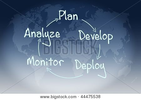 Process Strategy Concept
