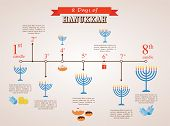 hanukkah holiday timeline , 8 day infographics