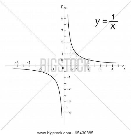Diagram Of Mathematics Function Hyperbola