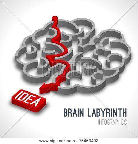 Brain labyrinth infographics