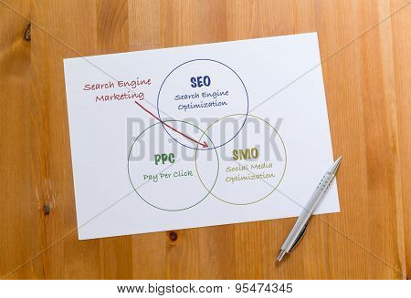 White paper draft showing the hand draft of search engine marketing concept