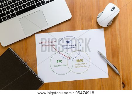 Working desk with laptop computer and paper draft showing search engine marketing concept