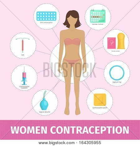 Set of female contraception methods: contraceptive patch and iud, pills and injection, vaginal ring and oral contraceptive. Safe sex and birth control. Flat vector illustration with woman body.