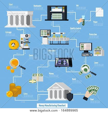Money manufacturing flowchart with coins and banknotes symbols flat vector illustration