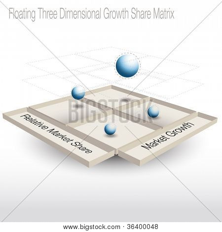 An image of a floating 3d growth share matrix chart.