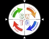 stock photo of swot analysis  - SWOT analysis concept targeting through the cross hair - JPG