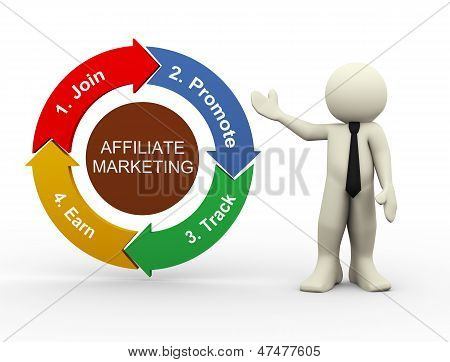 3D Businessman And Affiliate Marketing