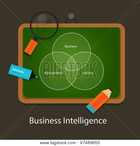 business intelligence concept management process