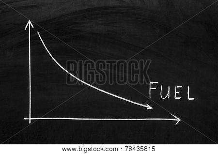 Fuel Prices In The Market