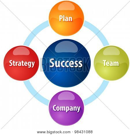Business strategy concept infographic diagram illustration of Success components