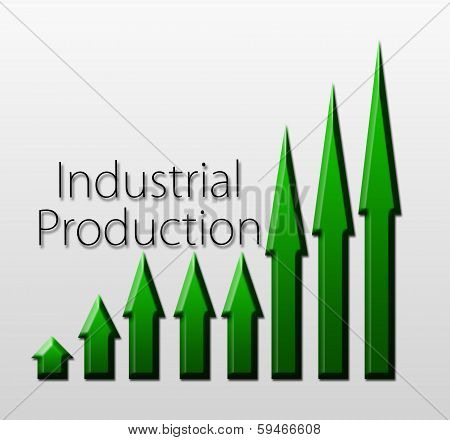 Chart Illustrating Industrial Production Growth
