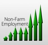 Chart Illustrating Non-farm Employment Growth