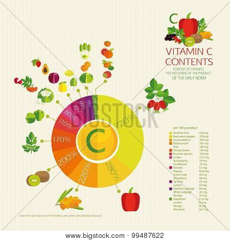 Diagram Vitamin C Content.