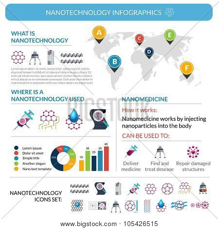 Nanotechnology applications infographic report poster layout