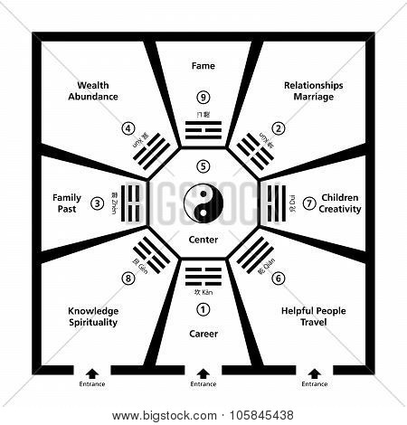 Feng Shui Room Classification With Baguas