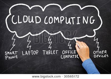 Computação em nuvem. Conceito de negócios rede do desenho do quadro-negro mostrando wor de computação em nuvem em nuvem