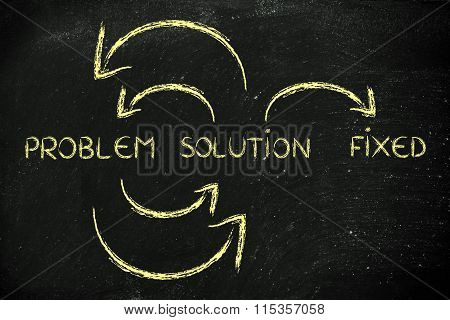 Problem To Solution On Continuous Cycle Until All Is Fixed