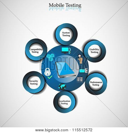 Illustration of Mobile Testing, Concept of Different Types of Testing Carried for Mobile.