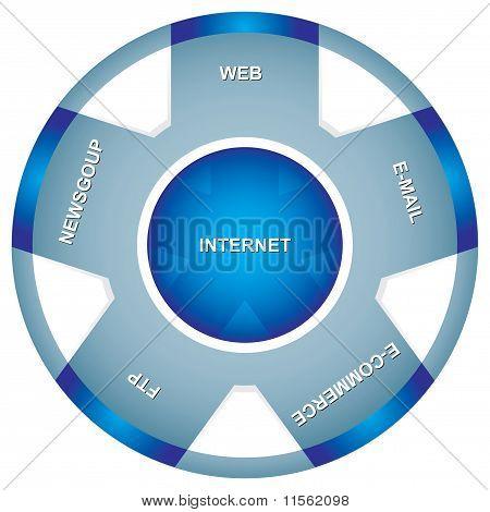 Internet Utilization