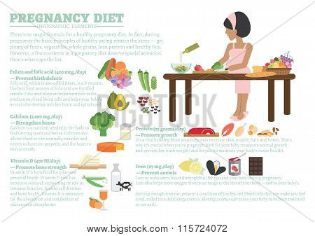 Nutrition fact about pregnancy diet infographic elements. Health care concept for pregnancy flat illustration design.