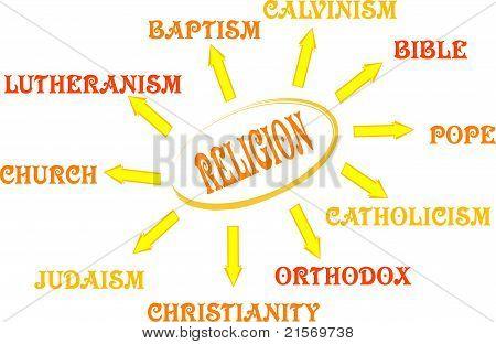 Mapa mental de religião com palavras