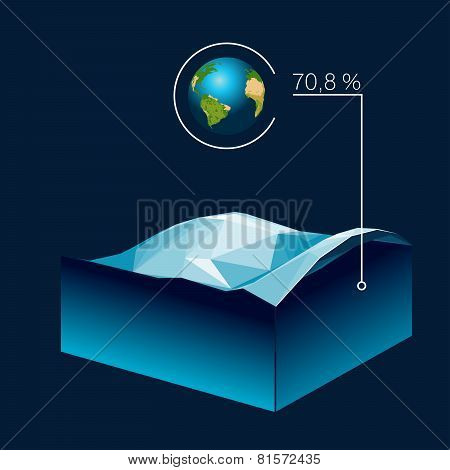 Polygonal Water